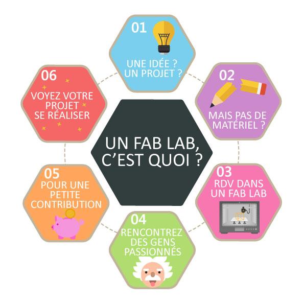 fab lab qu 39 es aquo je m 39 informe r gion occitanie pyr n es m diterran e. Black Bedroom Furniture Sets. Home Design Ideas